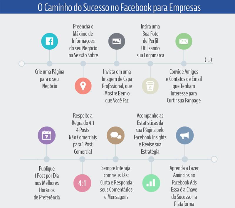Caminho do Sucesso no Facebook para Empresas