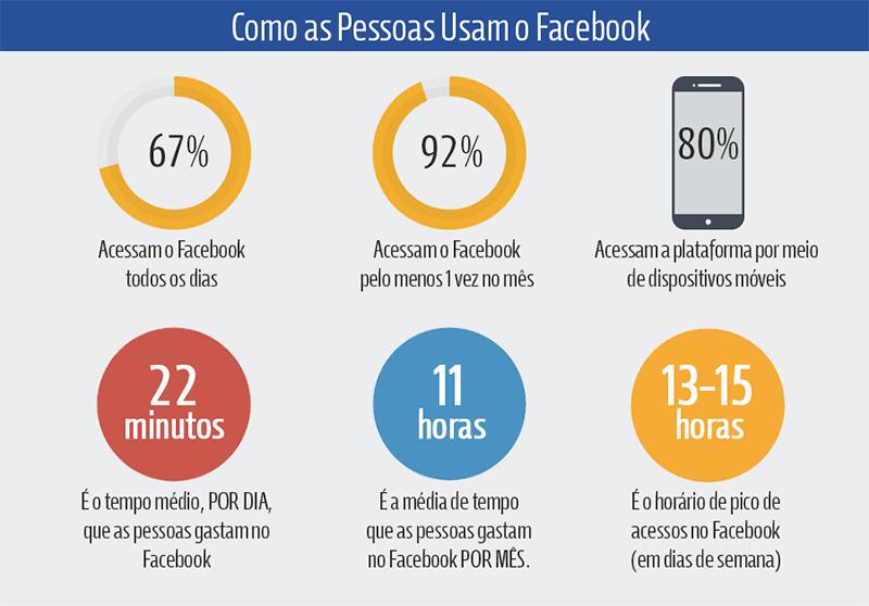 Como as Pessoas Usam o Facebook