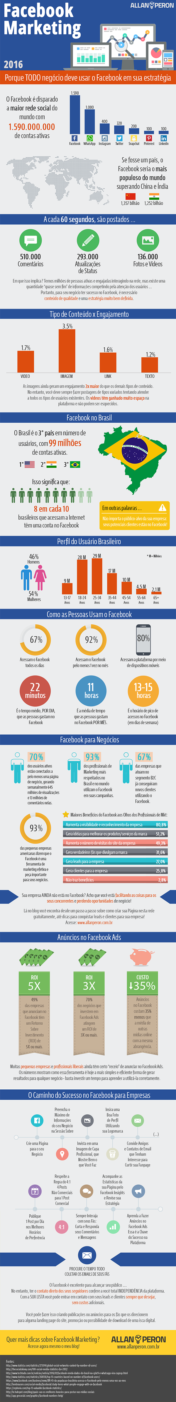 Infográfico Facebook Marketing 2016