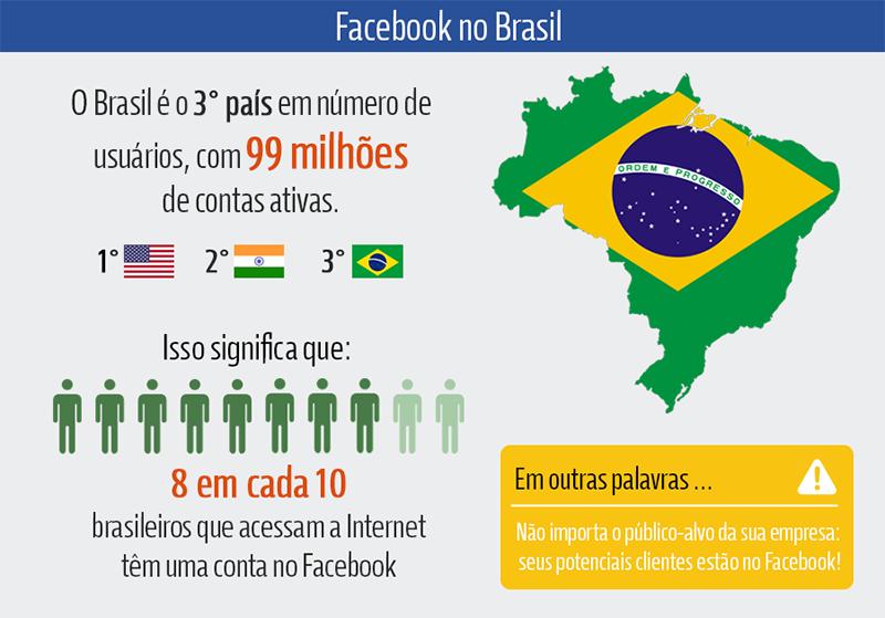 numero usuarios facebook Brasil 2016