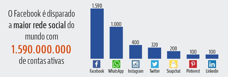 Numero Usuarios Redes Sociais Mundo