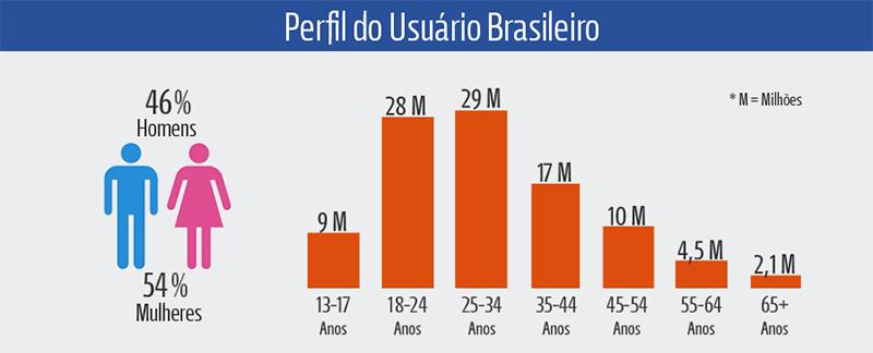 Perfil Usuario Brasileiro Facebook