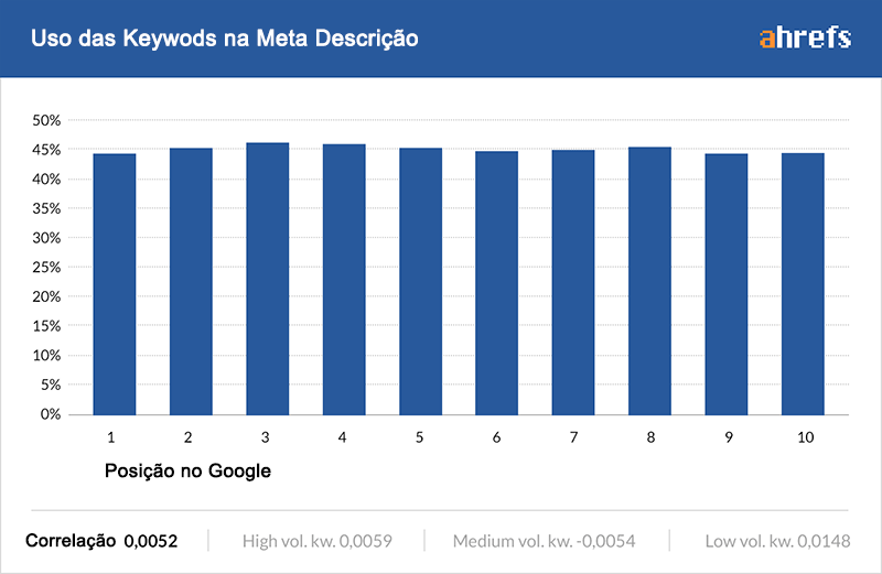 correlação keywords meta description