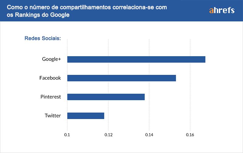 correlacao redes sociais ranking Google