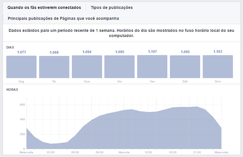 facebook insights dia horario audiência