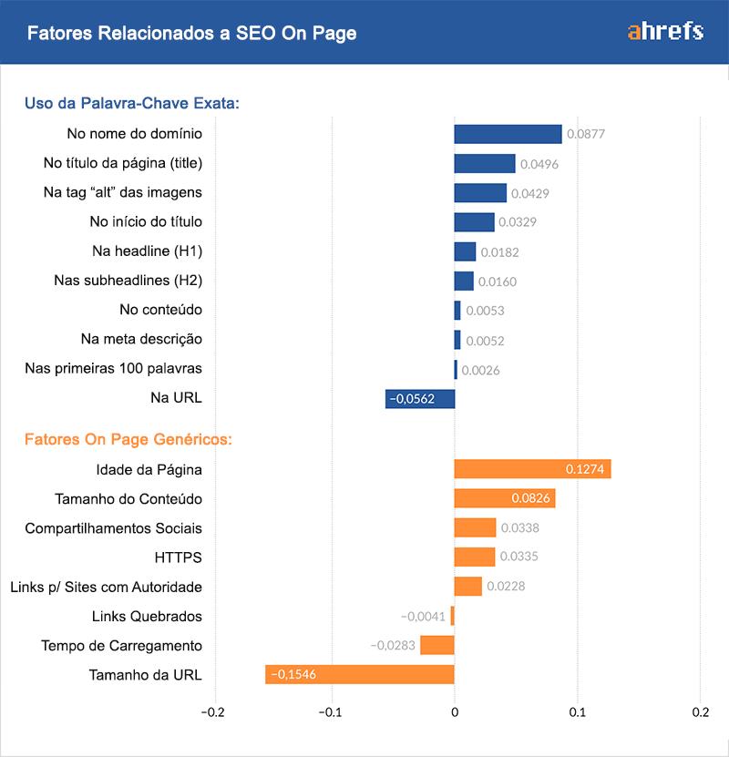 fatores relacionados pagina on-page