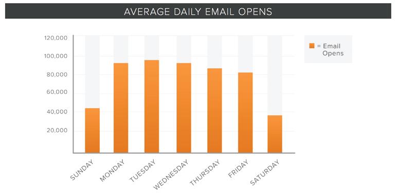 hubspot melhor dia semana para enviar email