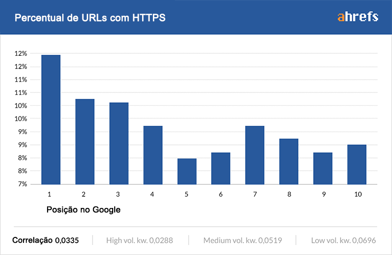 influencia do https ranking do google