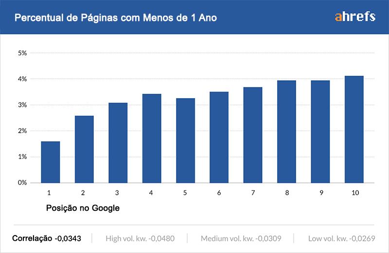 influencia tempo pagina resultados google