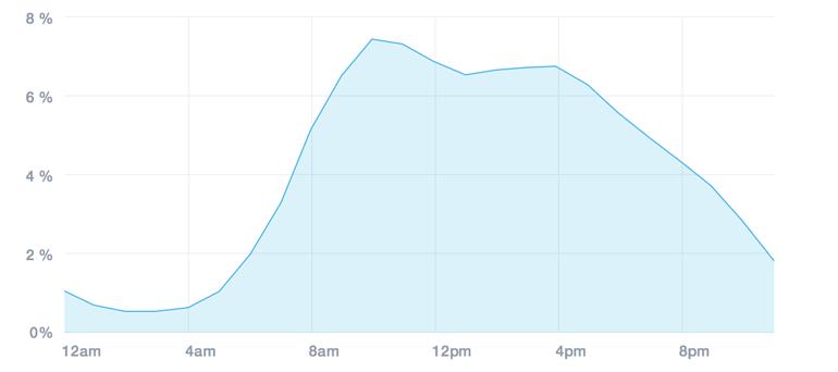 melhor horario enviar email marketing campaign monitor