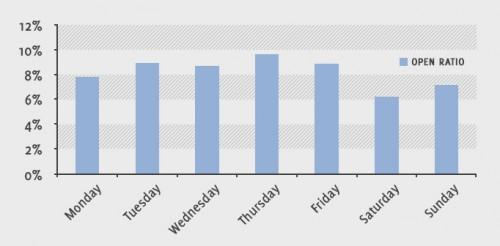 taxa abertura emails dias semana getresponse