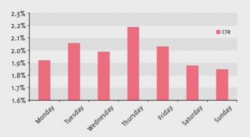 taxa cliques emails dias semana getresponse