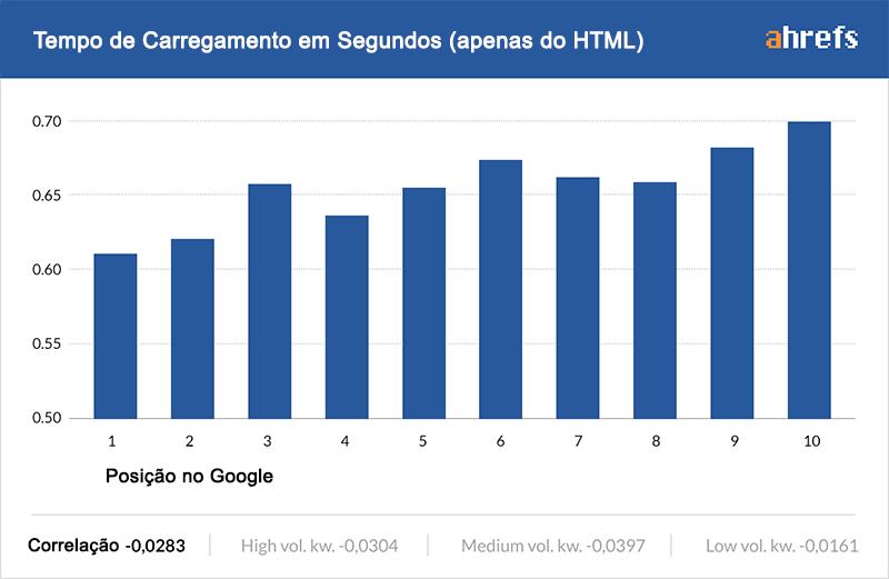tempo carregamento fator ranqueamento google